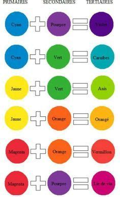 color results image result for primary colour mixing chart painting
