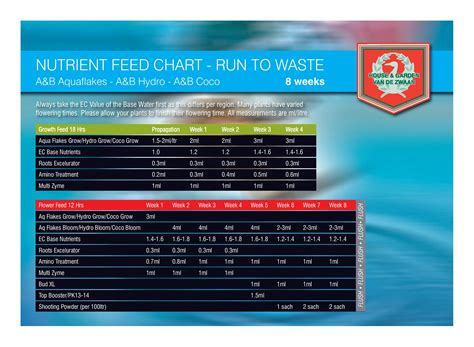 house and garden nutrients review feed chart babylon grow shop
