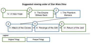 in what order should the wars be watched