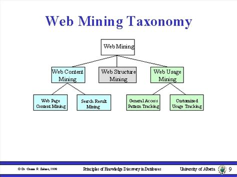pattern extraction in web mining web mining taxonomy