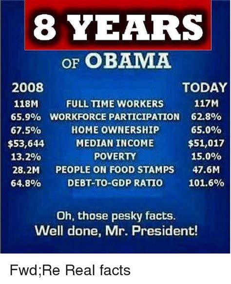 8 Facts About President Obama by 8 Years Of Obama Today 2008 117m 118m Fulltime Workers 659