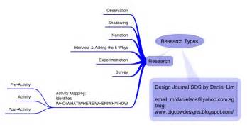 Types Of Research Papers by Pin Types Of Research Toolbox On