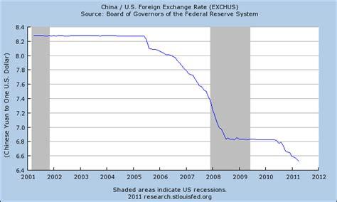 china dollar to usd yuan rmb forex