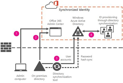 In Identity Card 4 Gb By Ms Store understanding office 365 identity and azure active