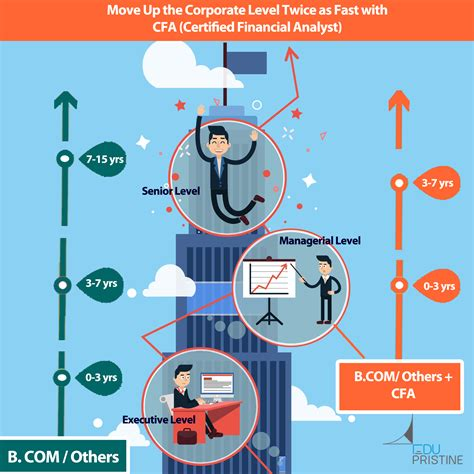 Financial Analyst After Mba by Move Up The Corporate Ladder With Cfa