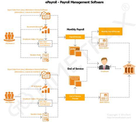 payroll workflow epayroll web based cloud payroll management solution
