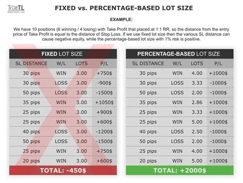 how to measure girth forex trading lot size