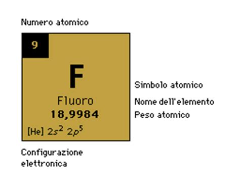 perchè si chiama tavola periodica acqua bene comune vicenza e coordinamento acqua libera dai
