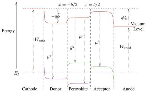 p mos capacitor typical band bending diagram for a planar trilayer perovskite solar