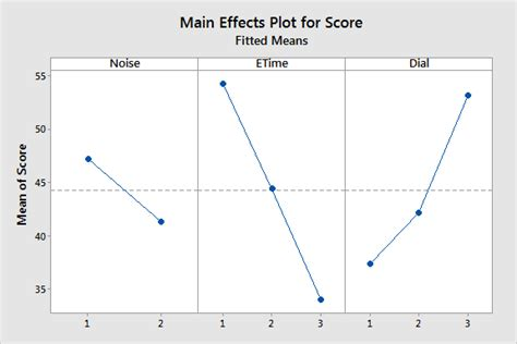design expert interaction plot repeated measures designs benefits challenges and an