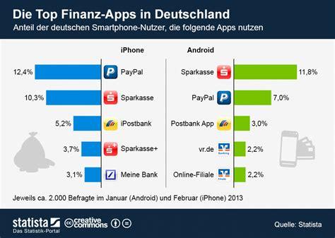 bank of america deutschland filialen infografik die top finanz apps in deutschland statista