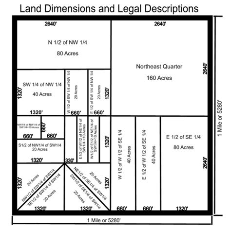 acres in a section of land real estate measurements