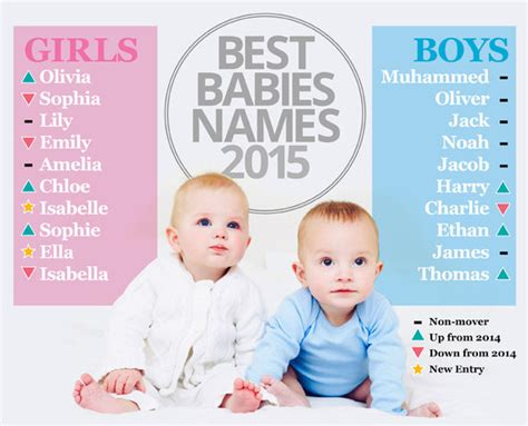 Most Popular Baby Names Of 2015 Announced Muhammad Tops Child S Name