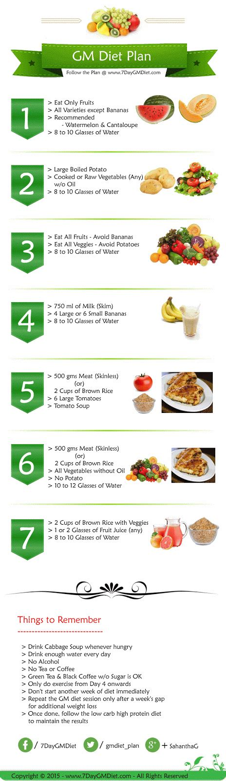 weight loss 7 day plan diet plan weight loss 7 days diet plan