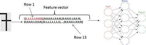 feature vector pattern recognition algorithm feature vector representation neural networks