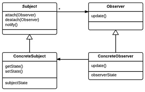 is java listener and observer pattern exle observer pattern in php vnshares com