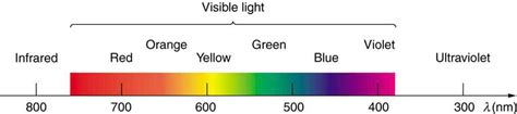 Range Of Visible Light by The Electromagnetic Spectrum Physics