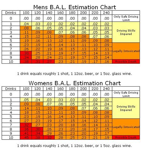 calculator level 24 alcohol intoxication chart related keywords alcohol