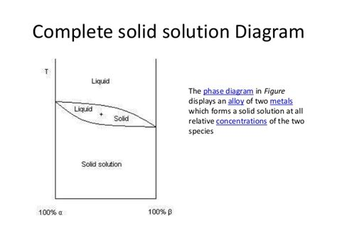 solid solution phase diagram phasediagram