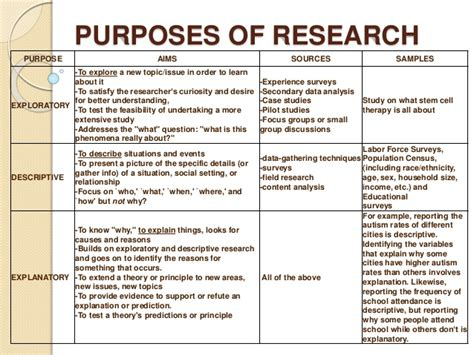 how to write purpose of study in research paper research report purposes and classifications