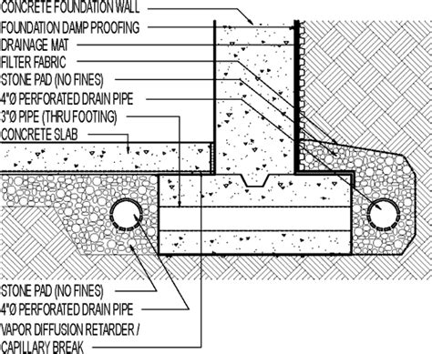 Drainage Mat Foundation by Foundation Perimeter Drain Interior And Exterior