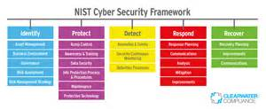 nist cybersecurity framework harness the power