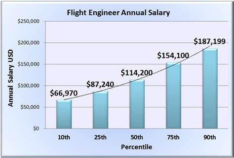 flight engineer salary wages in 50 u s states