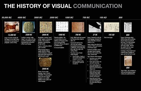the visual history of history of visual communications timeline on behance