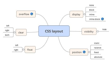 css layout engine wpf xmind online library