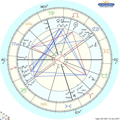 sun in 4th house synastry sun in 4th house synastry 28 images uranus in the 7th house synastry