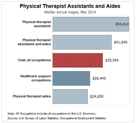 Physical Therapist Aide Salary working in physical therapy a day in the of a pta