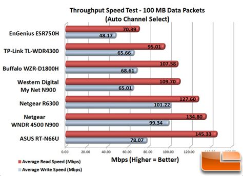 test router asus rt n66u dual band wireless n900 gigabit router review