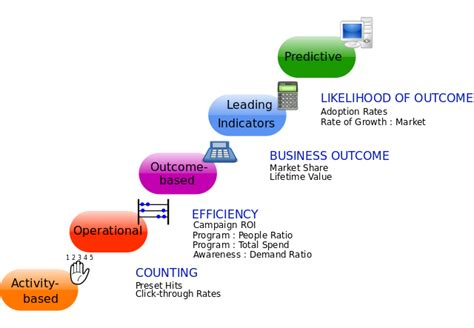 design management wikipedia file marketing metrics continuum svg wikimedia commons