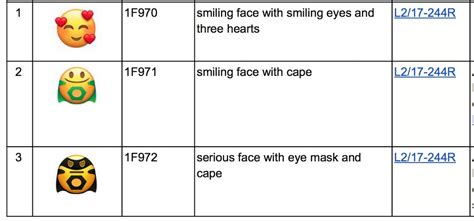 emoji unicode frowning poo and 66 other new emojis proposed for