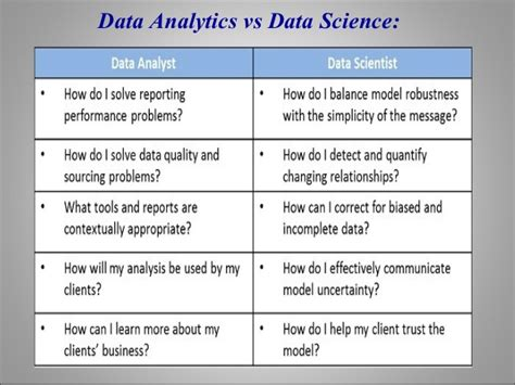 Mba In Data Science And Data Analytics In India by A Free Orientation On Statistical Data Analysis Is