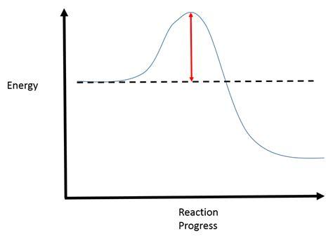 energy reaction coordinate diagram reaction coordinate diagrams college chemistry