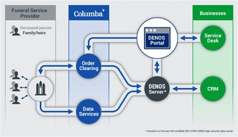 workflow saas denos the right solution for your company columba
