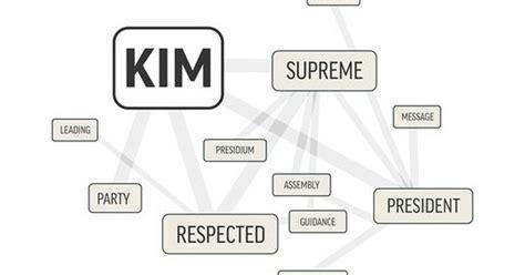 ap pattern words ap word cloud reveals the patterns in n korean propaganda