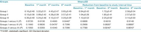 Detox Cal Score by Clinical Effects Of Photodynamic And Low Level Laser