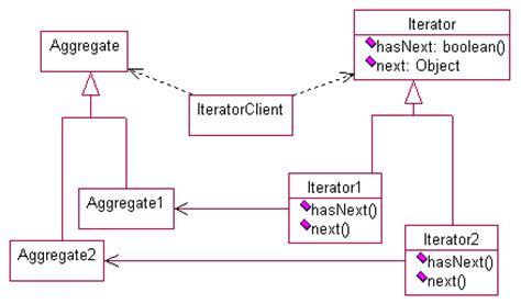 iterator design pattern in java code iterator definition what is