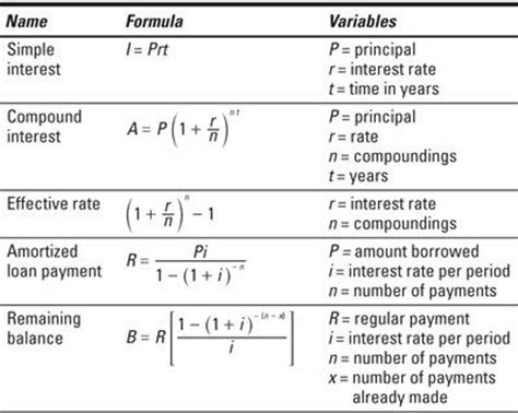 Mba Business Maths Notes by Financial Formulas Career Educational Financial