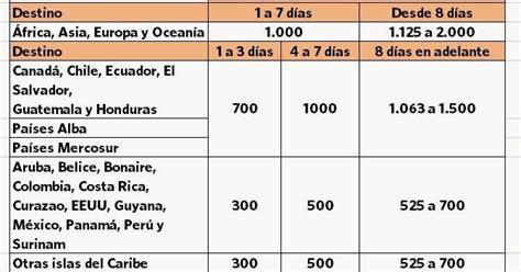 tabla de vacaciones 2016 tabla de cupo viajes 2016 venezuela