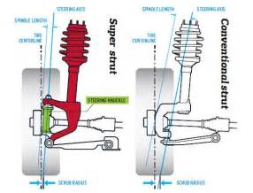 What Is Struts In Car Suspension Ford Revoknuckle And Gm Hiper Strut Explained Tech Dept