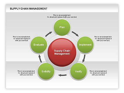 the healthcare supply chain best practices for operating at the intersection of cost quality and outcomes second edition books supply chain management diagram http www poweredtemplate