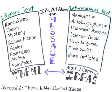 major themes in reading theme and main idea anchor chart theme and main central
