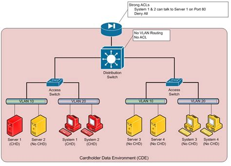 Pci Network Segmentation Diagram isolating the cardholder data environment with network