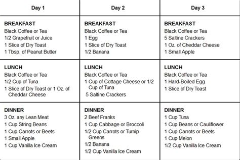 cottage cheese diet plan cottage cheese diet for weight
