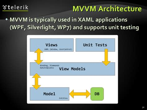 mvvm pattern unit testing architectural patterns and software architectures client