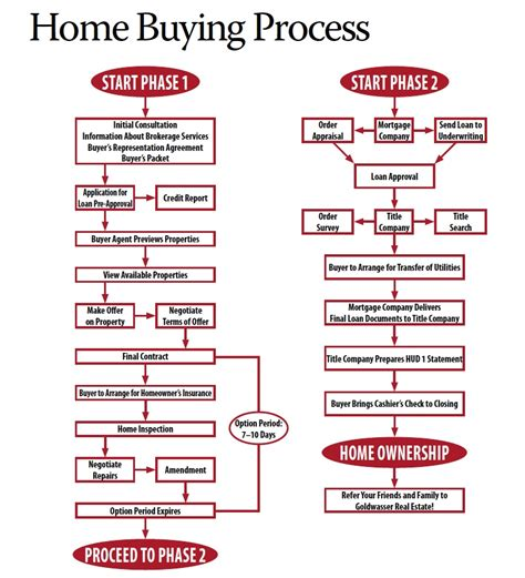 process of buying a house step by step six questions to find out if you re ready to buy