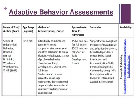 abas 2 sle report assessment of adaptive behavior in special education